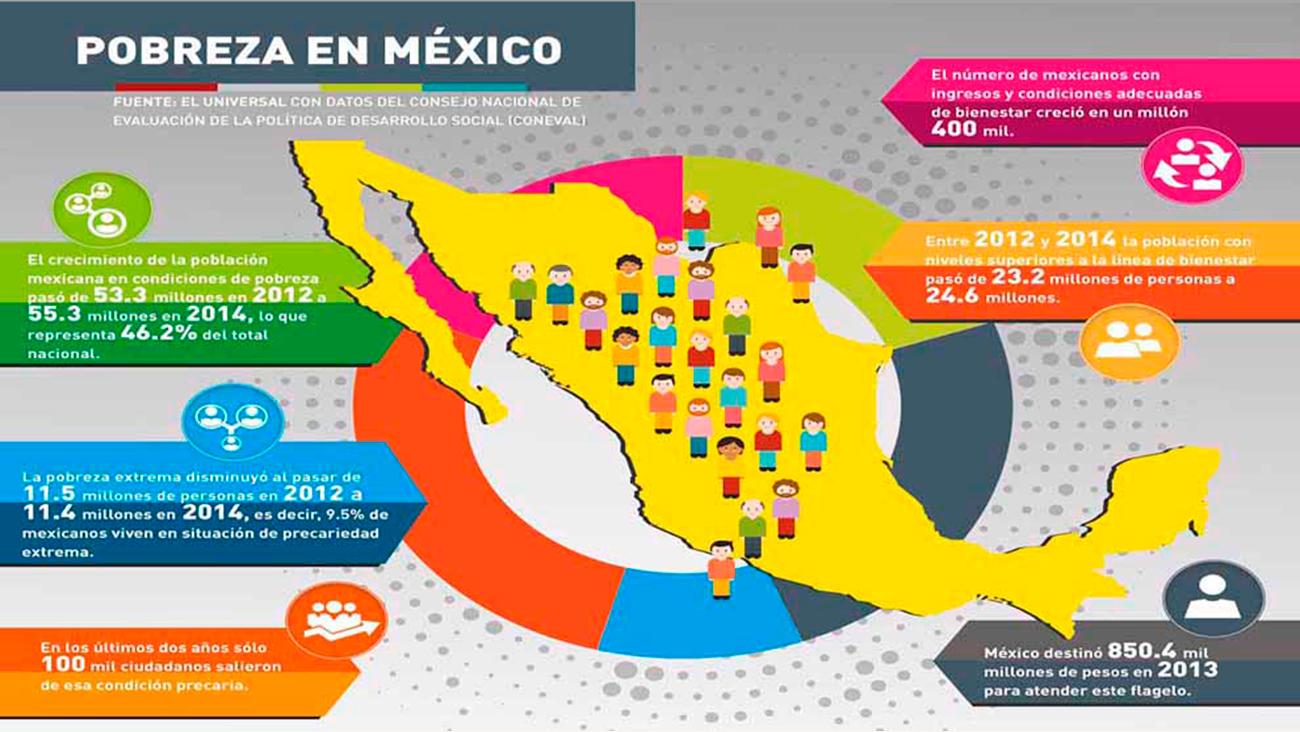 Pobreza-grande-en-México-va-en-aumento1-UNAMGlobal